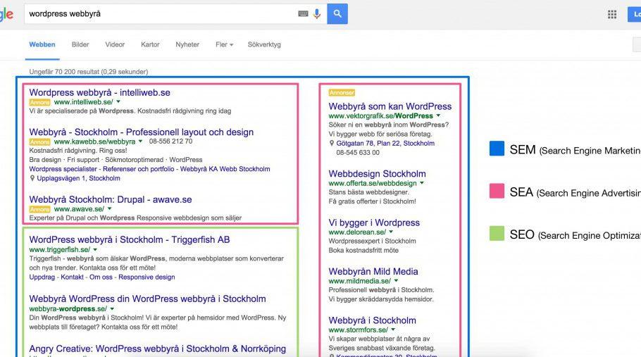 Hur SEM, SEA och SEO fördelas i Googles sökresultat.